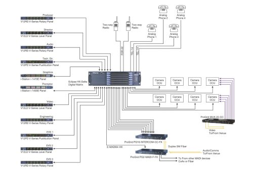 small resolution of  broadcast production clear com partyline digital matrix ip and on schematic t90 wiring diagram