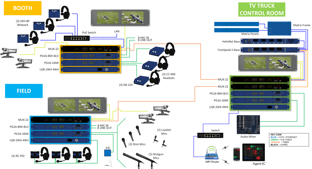 medium resolution of  three flight cases so that it can support fiber transmission for a typical remote sports or news broadcast or any other situation that uses dark fiber