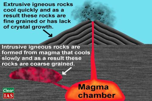 small resolution of intrusive and extrusive igneous rocks