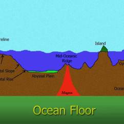 Ocean Floor Diagram Drawing Circuit Breaker Symbol Everything You Need To Know Clear Ias