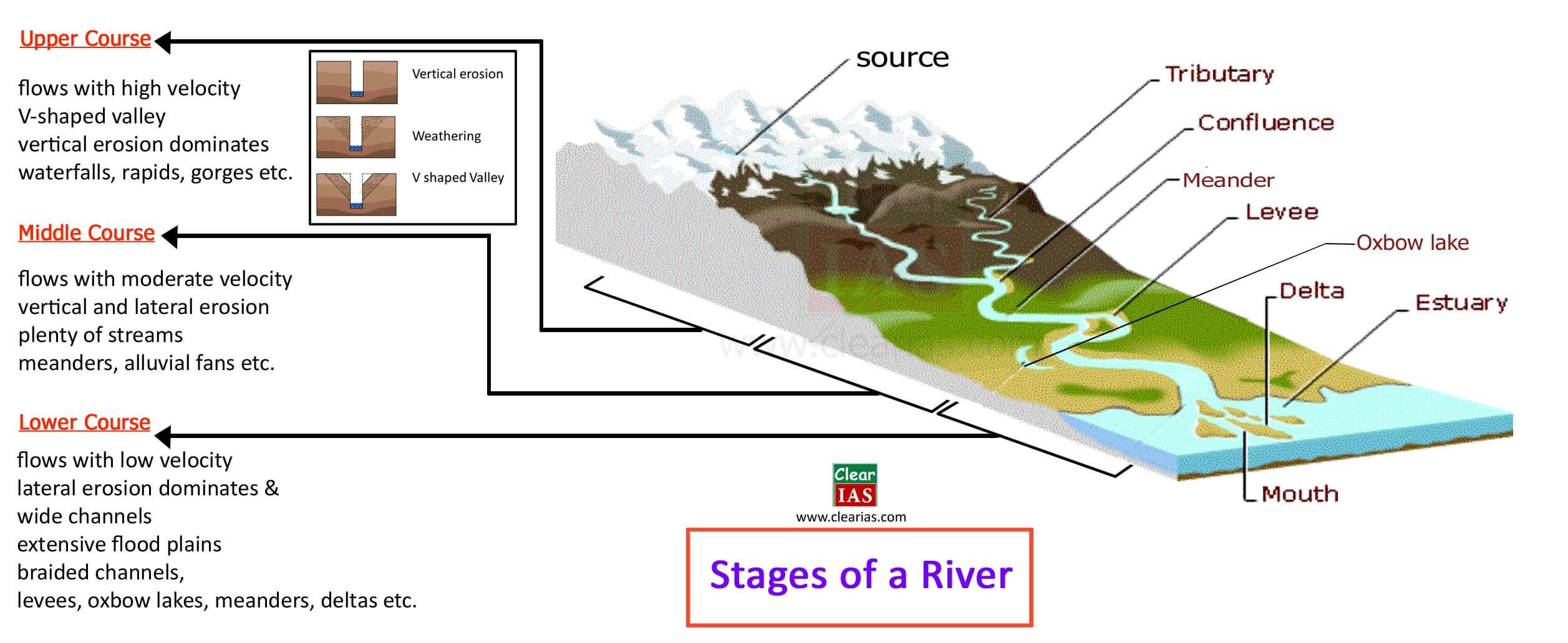 Erosion And Deposition Action Of Running Water And