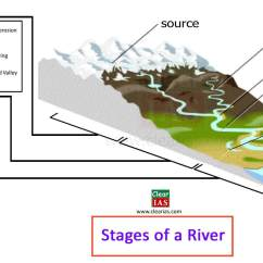 Alluvial Fan Diagram Energy Pyramid Food Chain Erosion And Deposition Action Of Running Water