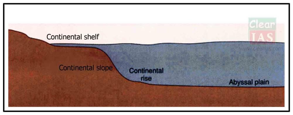 medium resolution of continental shelf diagram