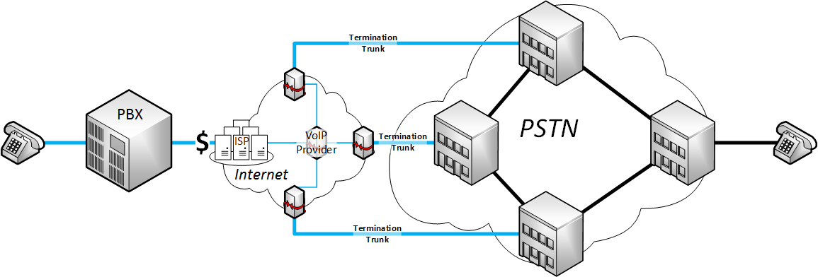IP Telephony – Network Requirements