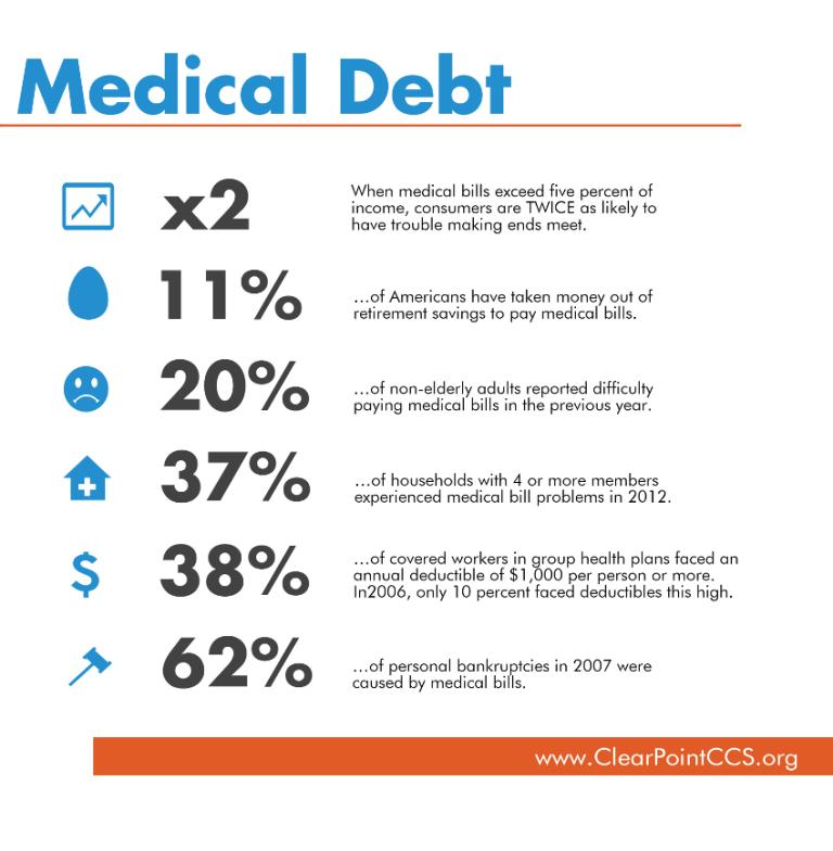 Image result for Cut Medical Bills