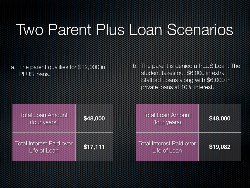 Parent Plus Loan Eligibility Denials and Limits  ClearPoint Credit Counseling CCCS