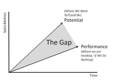 Conducting A Gap Analysis: A Four-Step Template