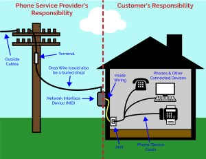 Residential Support  Clear Rate Communications : Clear Rate Communications