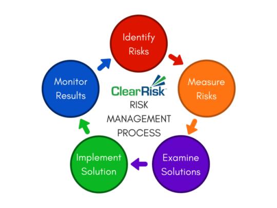Image result for risk management