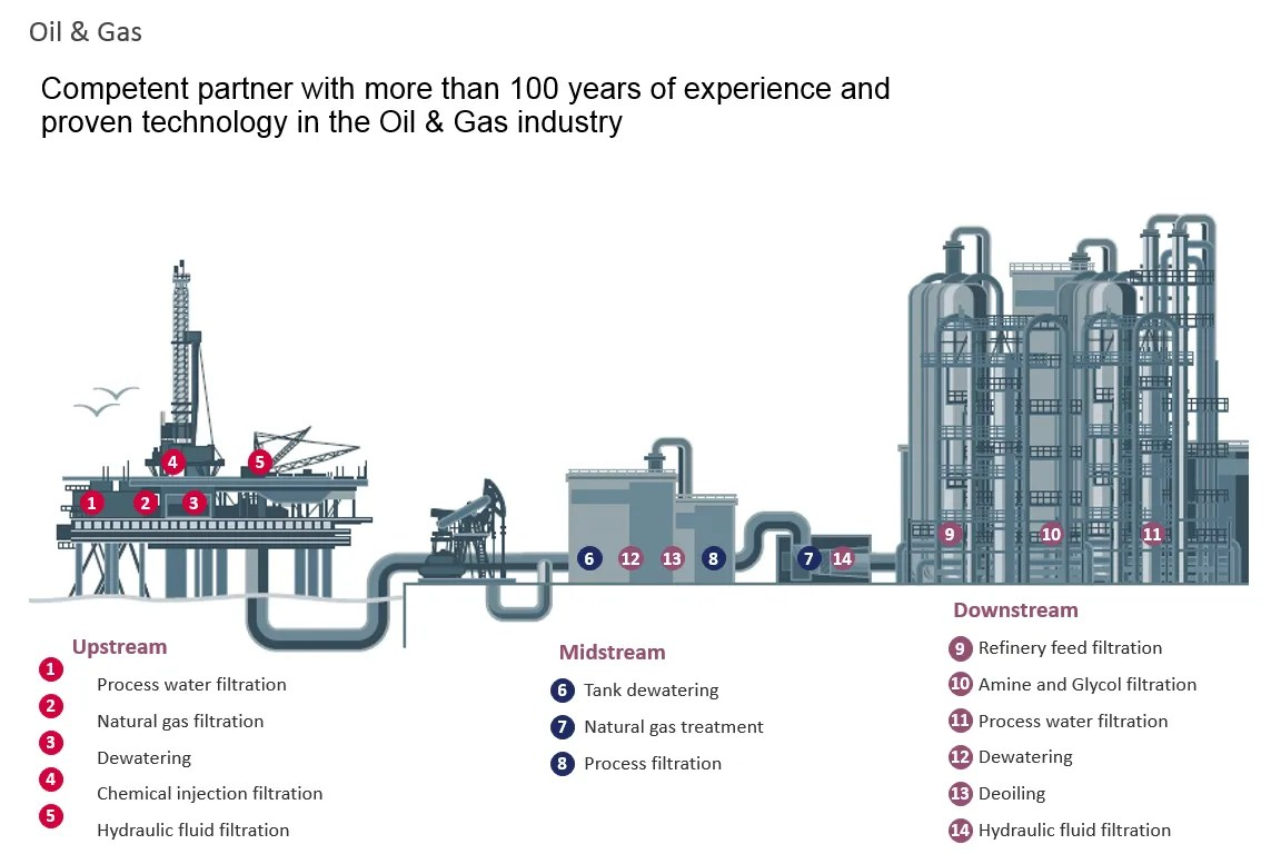 hight resolution of oil and gas production and refining