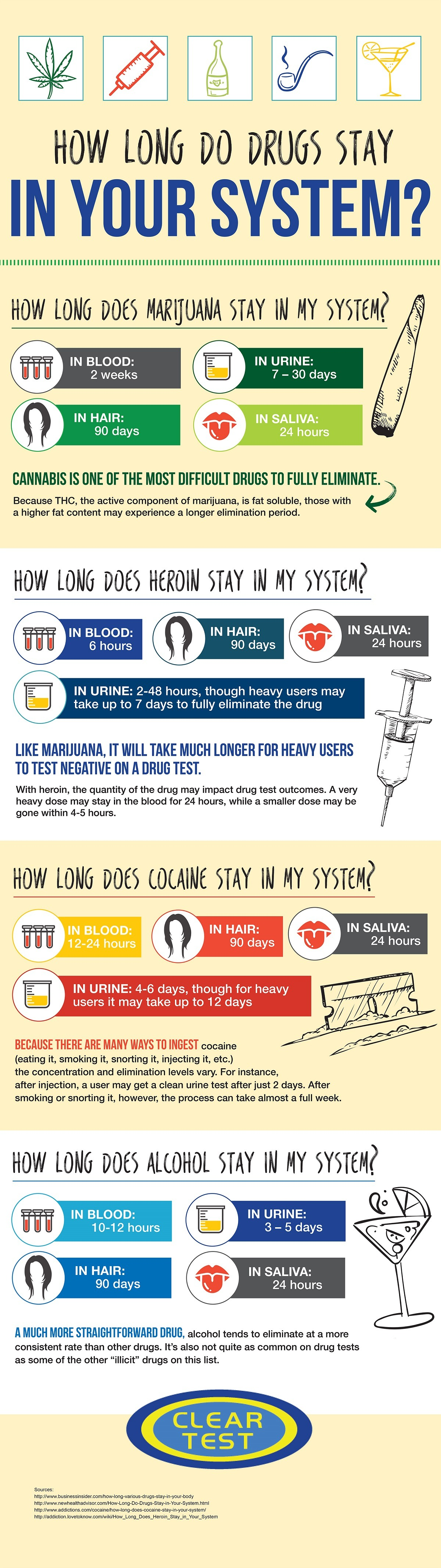 Infographic Describing How Long Various Drugs Stay In Your System