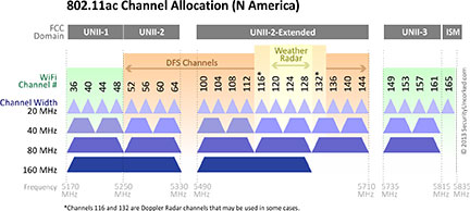 Channel Allocation in 5 GHz.