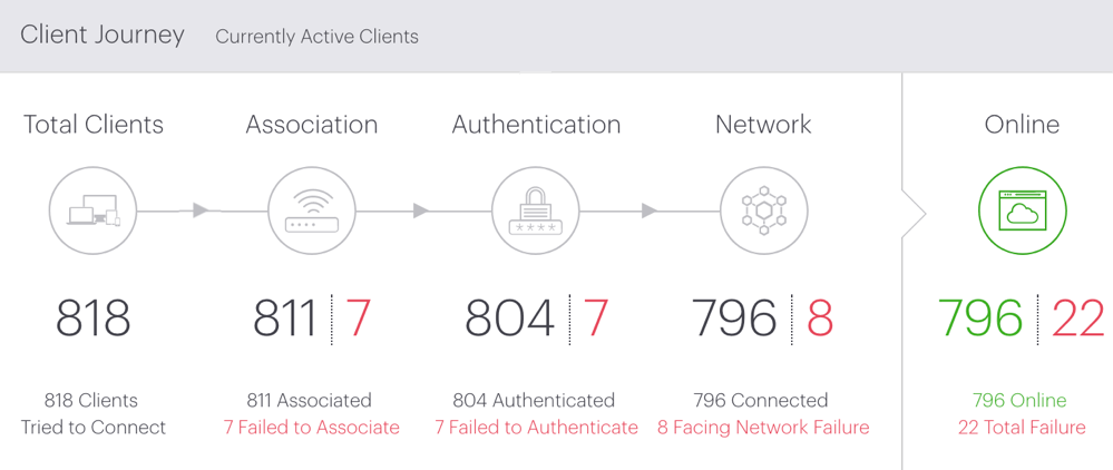 Showing the client journey on guest wi-fi