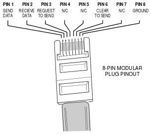 Networking AMIII