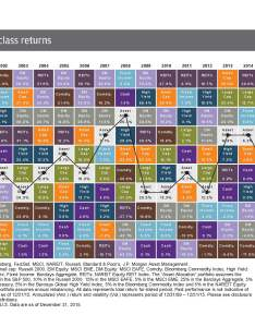 Aachartjpmorgan sometimes called the quilt chart also mimi   cathedral and asset class performance clearview rh clearviewwealthmgmt