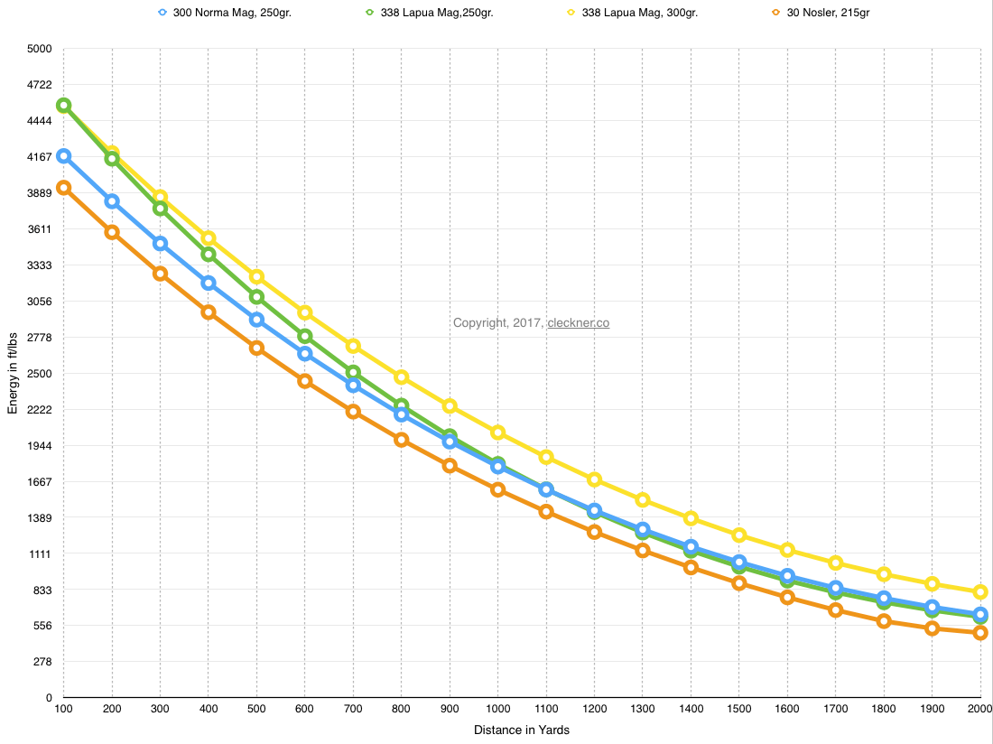 300 Norma Mag vs  338 Lapua vs  30 Nosler - GunUniversity com