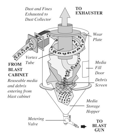 ClemcoZERO Reclaimers- Clemco Abrasive Blasting equipment