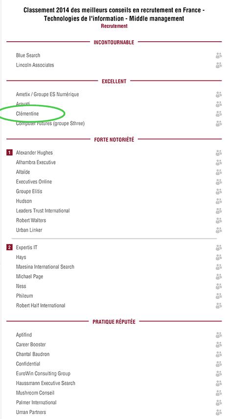 classement 2014 des cabinets de recrutement digital it
