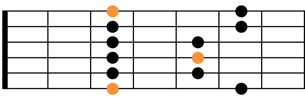 Connaître toutes pentatonique position 1 schéma guitare