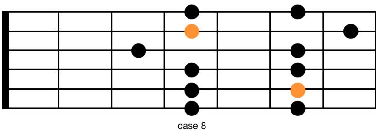 Connaître toutes pentatonique position 3 gamme schéma guitare