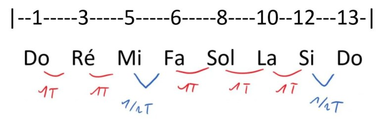 Jouer gamme majeure apprendre guitare cours facile