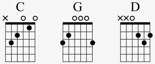 première leçon de guitare accord facile apprendre en premier pour débuter