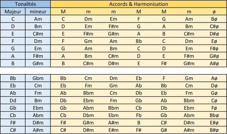 tableau trouver tonalité chanson morceau accord facile méthode cours leçon
