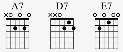 accords blues guitare connaître apprendre facile tuto