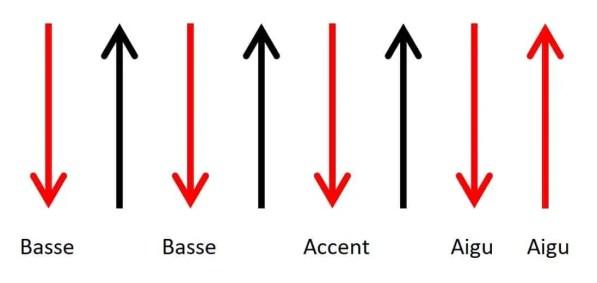 progresser en rythmique astuce facile cours tuto leçon