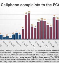 experts ask is verizon ignoring data overage complaints nationwide  [ 1200 x 870 Pixel ]