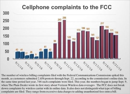 small resolution of experts ask is verizon ignoring data overage complaints nationwide