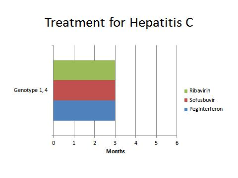 Hepatitis C Clinics Dallas