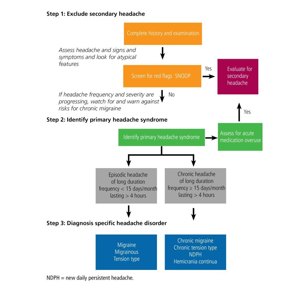 medium resolution of steps for headache diagnosis