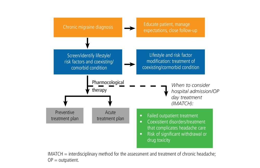 medium resolution of treatment options for chronic migraine