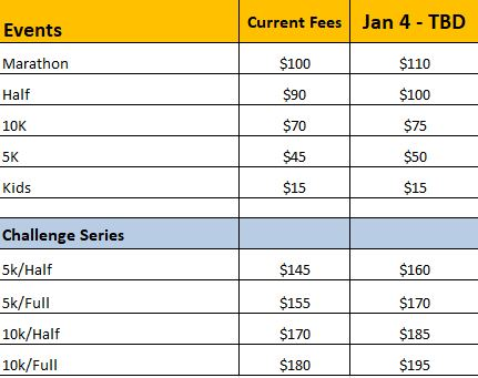 Cleveland Marathon Registration Fee Table