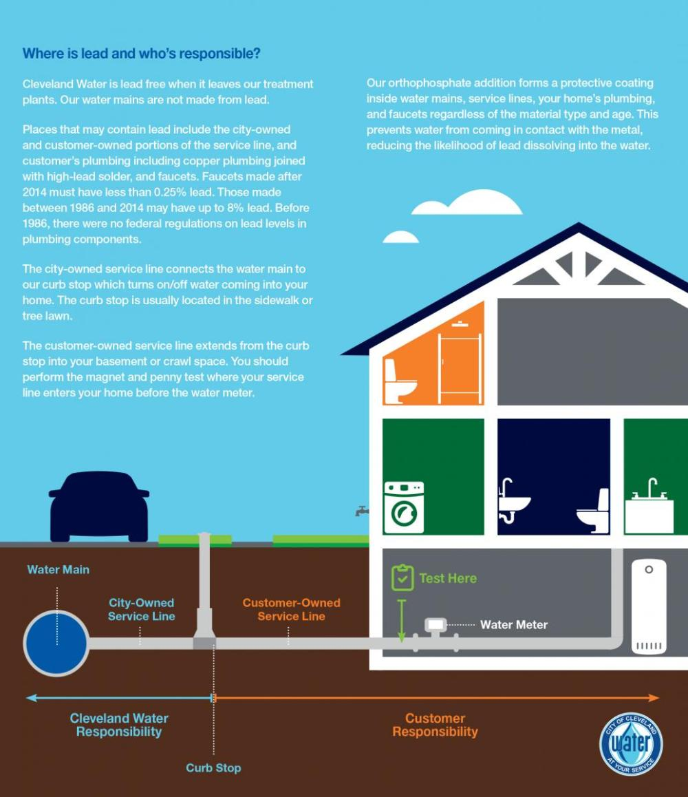 medium resolution of  home s plumbing system