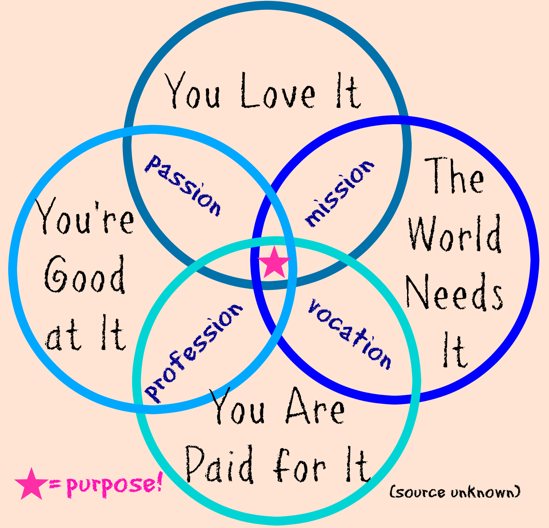 purpose venn diagram architectural 3d five years a reflection of the clever girl journey so