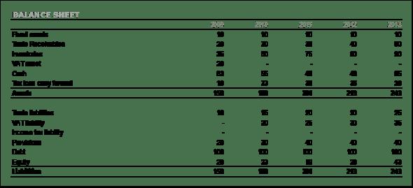 Basic accounting balance sheet