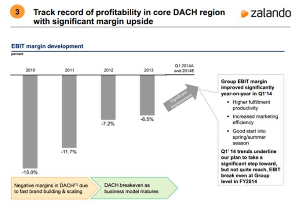 Zalando profit development