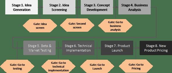 8 Stage gate process