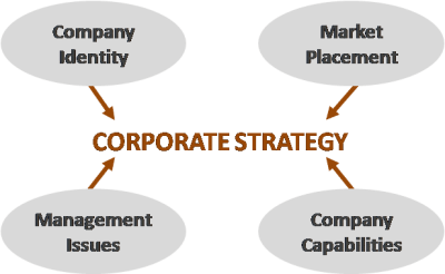 Corporate Strategy 4