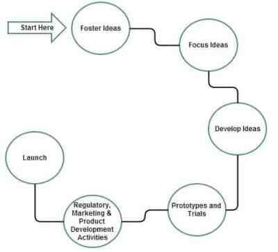 Evolution of research methodology