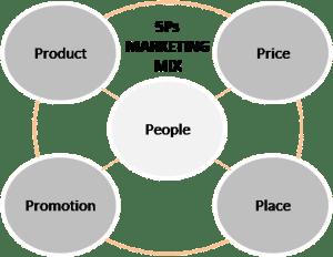 5Ps marketing mix