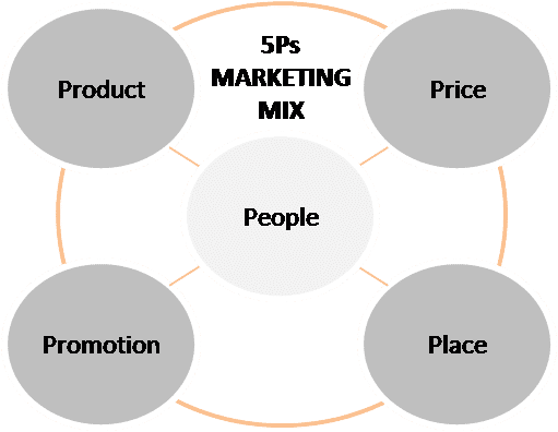 marketing segmentation mix price Start studying marketing ch 7 market segmentation setting the competitive positioning for the product and creating a detailed marketing mix how are.