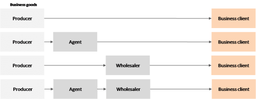 Business goods - distribution channels 3