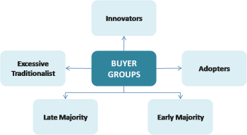 Buyers group