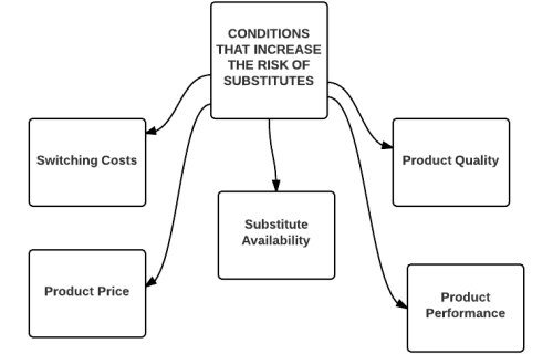CONDITIONS THAT INCREASE THE RISK OF SUBSTITUTES