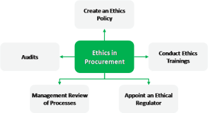 Ethics in procurement