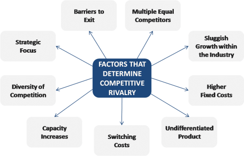 Factors determining competitive rivalry