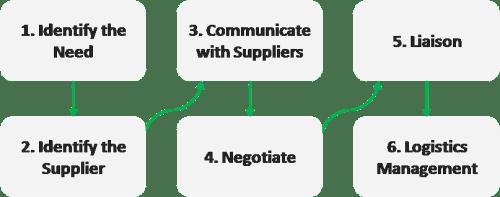 Steps in procurement process